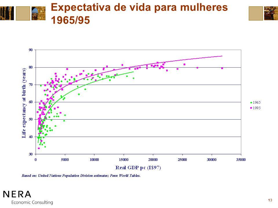 13 Expectativa de vida para mulheres 1965/95