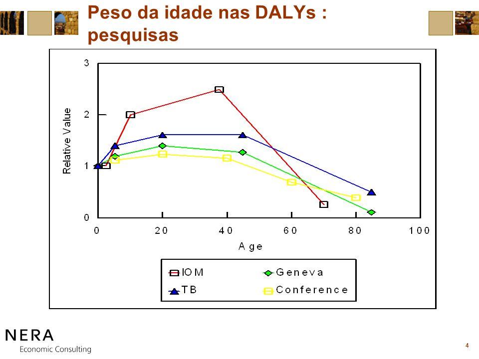 4 Peso da idade nas DALYs : pesquisas