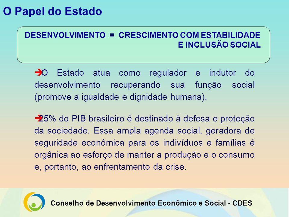Conselho de Desenvolvimento Econômico e Social - CDES O Papel do Estado O Estado atua como regulador e indutor do desenvolvimento recuperando sua funç