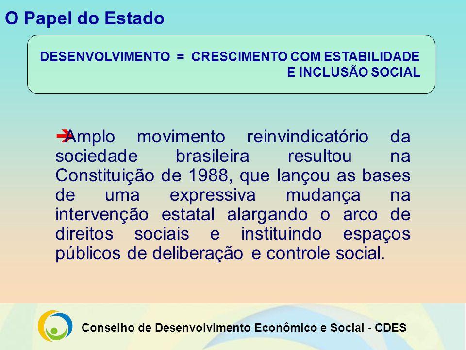 Conselho de Desenvolvimento Econômico e Social - CDES O Papel do Estado Amplo movimento reinvindicatório da sociedade brasileira resultou na Constitui