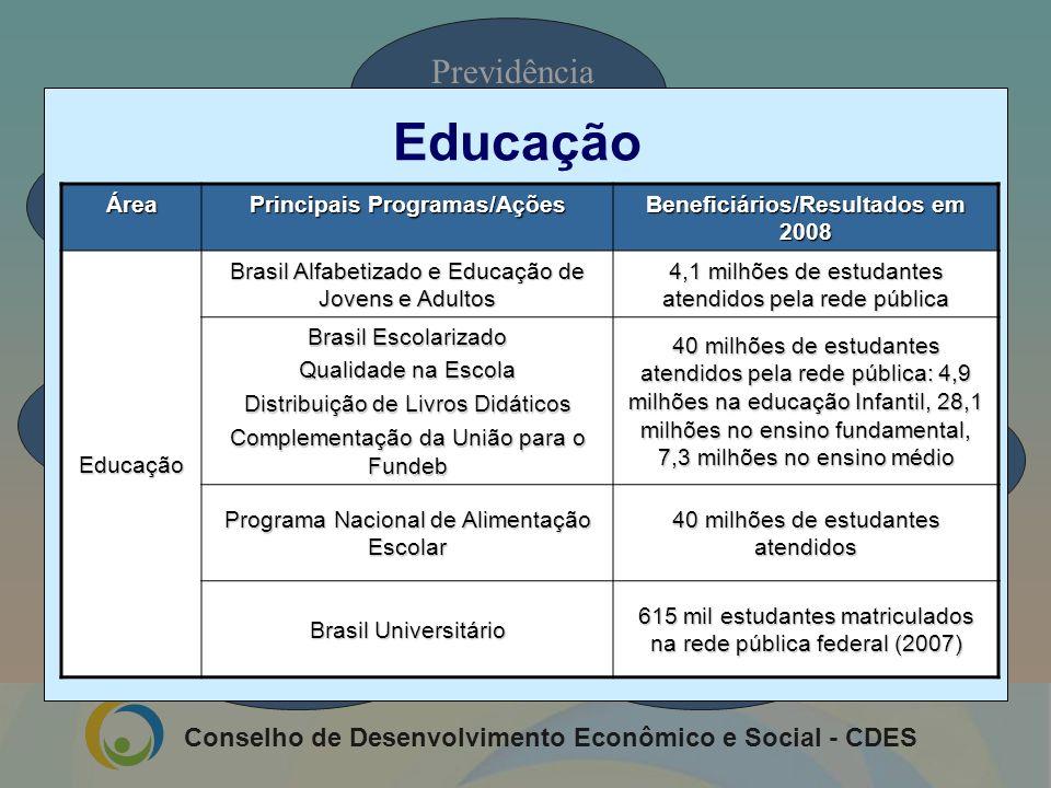 Conselho de Desenvolvimento Econômico e Social - CDES Previdência Social Emprego e Defesa do Trabalhador Desenvolvimento Agrário Saúde Educação Assist