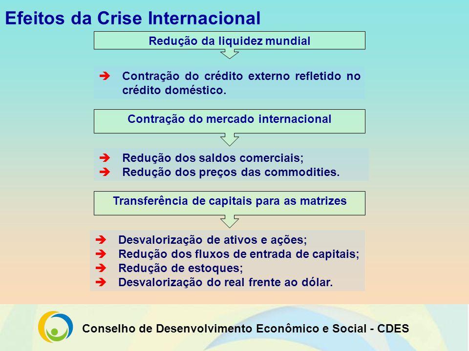 Conselho de Desenvolvimento Econômico e Social - CDES Efeitos da Crise Internacional Redução da liquidez mundial Contração do crédito externo refletid