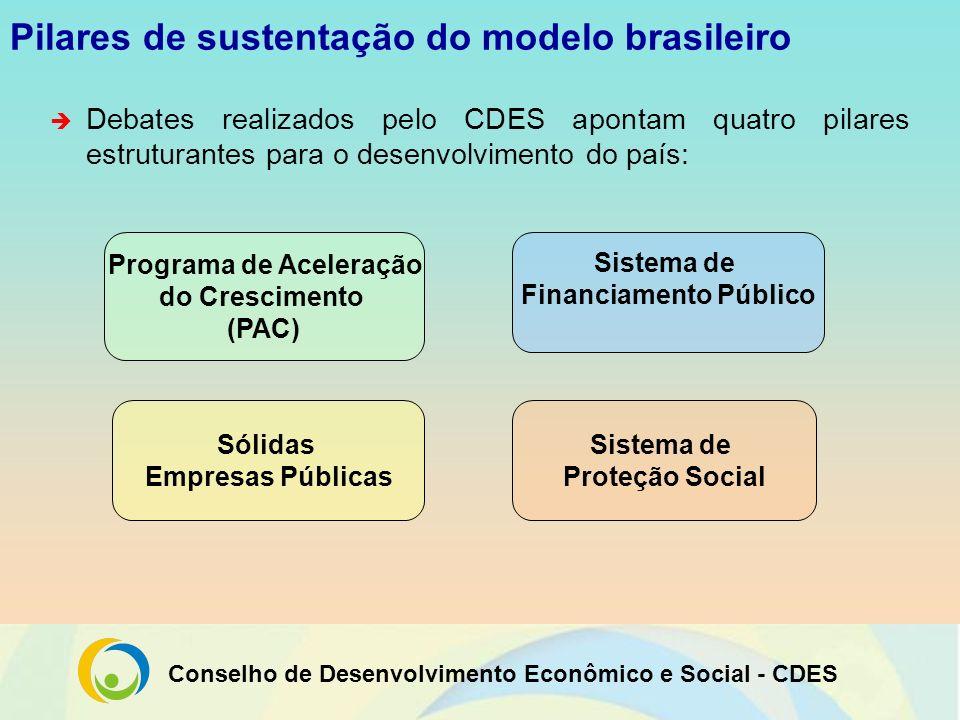 Conselho de Desenvolvimento Econômico e Social - CDES Programa de Aceleração do Crescimento - PAC AMPLIAÇÃO DOS VALORES DO PROGRAMA DE ACELERAÇÃO DO CRESCIMENTO (PAC) ANTE A CRISE INVESTIMENTOS DO PAC PERÍODO DE 2007 A 2010 142,1503,9 TOTAIS 8,224,5 Outros sociais 72,0106,3 Habitação 4,040,0 Saneamento Infra- estrutura social 20,2274,8 Energia 37,758,3 Logística NOVOS E AMPLIAÇÕES VALOR EM R$ BILHÕES SEGMENTOTOTAIS 646,0 32,7 178,3 44,0 295,0 96,0 Fonte: PAC