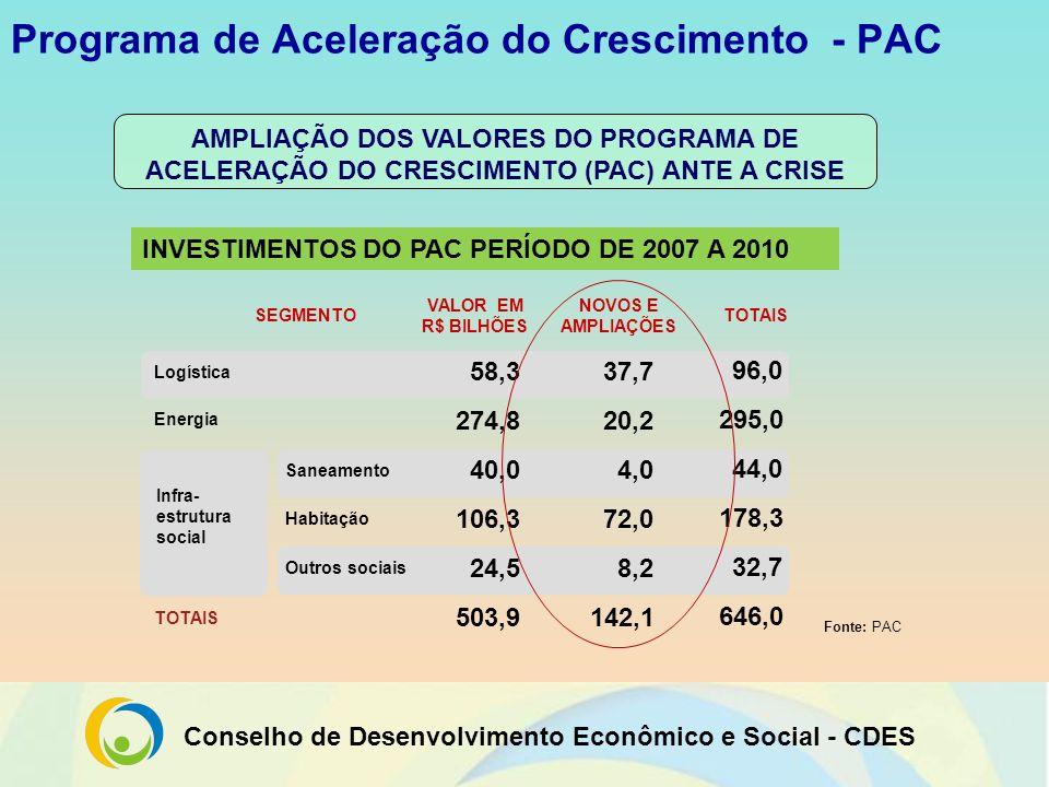 Conselho de Desenvolvimento Econômico e Social - CDES Sistema de Financiamento Público Bancos públicos fortes (podem atender a necessidade de crédito).