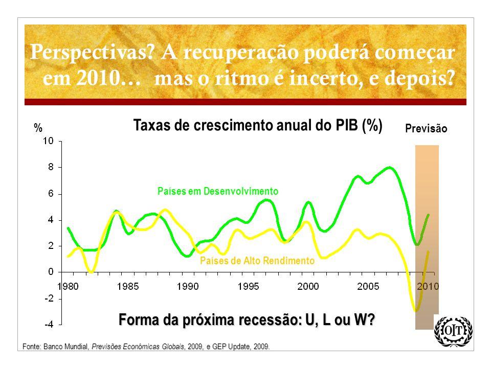 Perspectivas? A recuperação poderá começar em 2010… mas o ritmo é incerto, e depois? % Países em Desenvolvimento Países de Alto Rendimento Previsão Ta