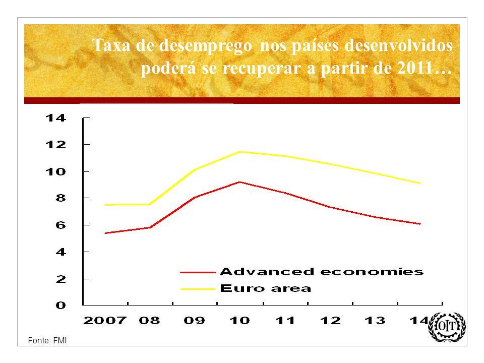 Taxa de desemprego nos países desenvolvidos poderá se recuperar a partir de 2011… Fonte: FMI