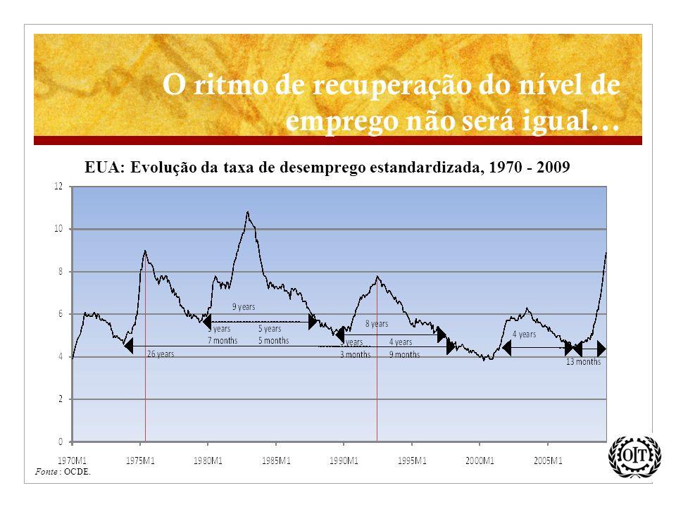O ritmo de recuperação do nível de emprego não será igual... EUA: Evolução da taxa de desemprego estandardizada, 1970 - 2009 Fonte : OCDE.