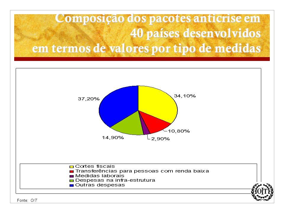 Composição dos pacotes anticrise em 40 países desenvolvidos em termos de valores por tipo de medidas Fonte: OIT