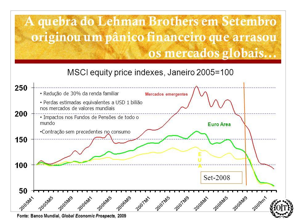 A quebra do Lehman Brothers em Setembro originou um pânico financeiro que arrasou os mercados globais... Mercados emergentes EUAEUA Euro Area Set-2008