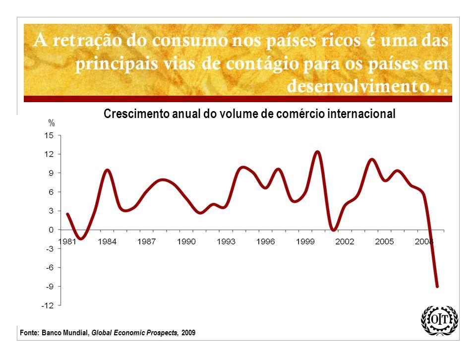 A retração do consumo nos países ricos é uma das principais vias de contágio para os países em desenvolvimento… % Crescimento anual do volume de comér