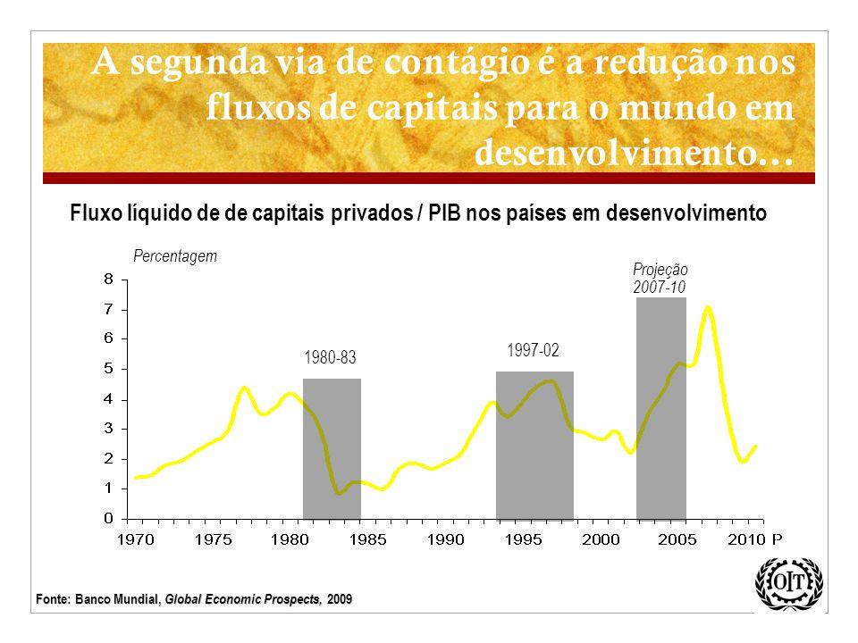 A segunda via de contágio é a redução nos fluxos de capitais para o mundo em desenvolvimento... Projeção 2007-10 1997-02 1980-83 Percentagem Fluxo líq