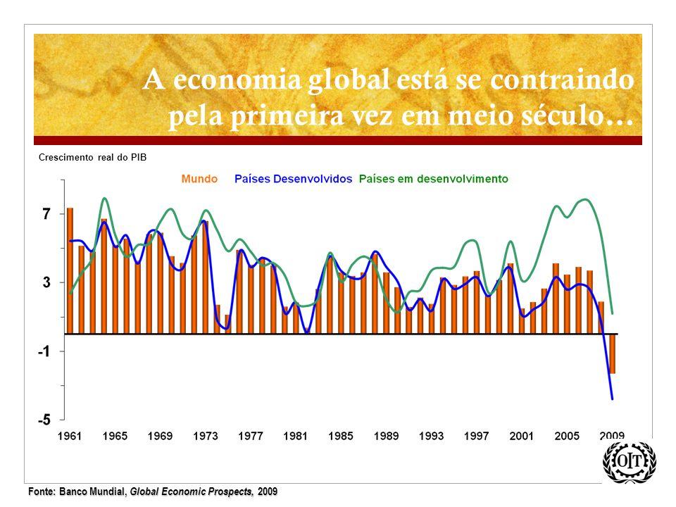 A economia global está se contraindo pela primeira vez em meio século… Crescimento real do PIB Fonte: Banco Mundial, Global Economic Prospects, 2009