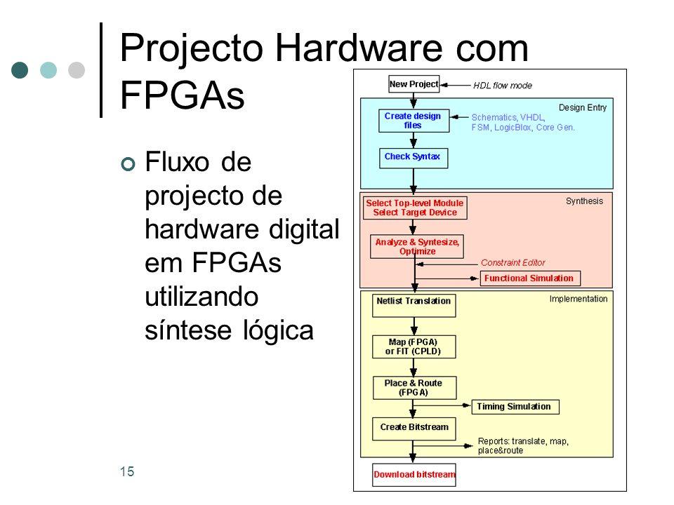 15 Projecto Hardware com FPGAs Fluxo de projecto de hardware digital em FPGAs utilizando síntese lógica