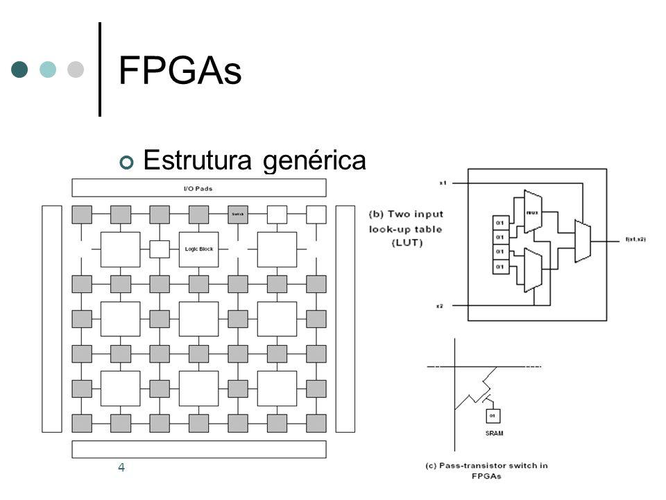 4 FPGAs Estrutura genérica