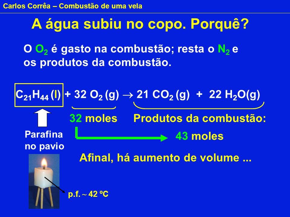 Carlos Corrêa – Combustão de uma vela Como explicar esta anomalia? Aceitam-se respostas...