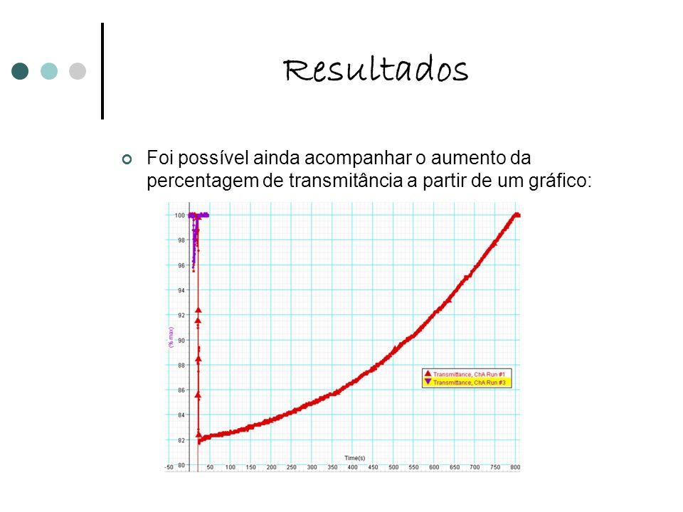 Resultados Foi possível ainda acompanhar o aumento da percentagem de transmitância a partir de um gráfico: