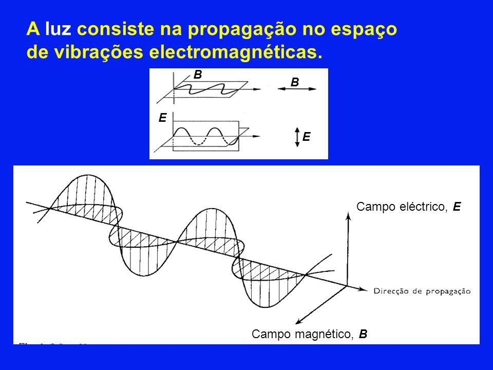 A luz consiste na propagação no espaço de vibrações electromagnéticas. E E B Campo eléctrico, E Campo magnético, B B