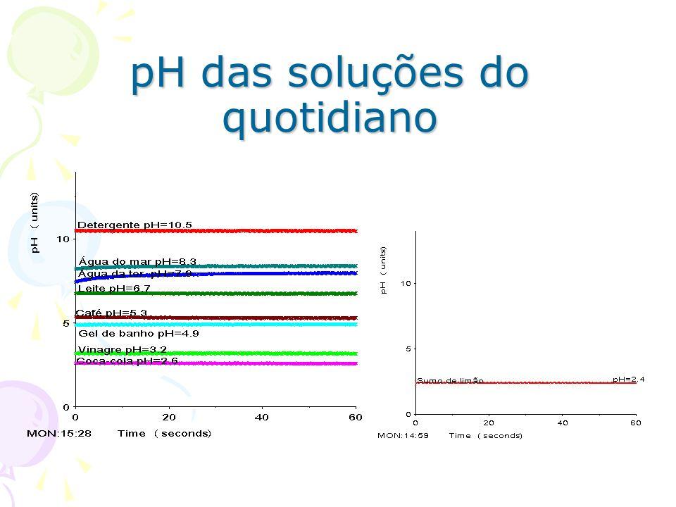 Determinação do pH do vinagre