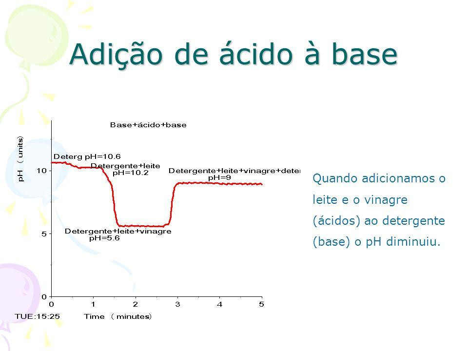 Titulação ácido forte - base forte Ácido forteÁcido forte – ácido clorídrico de concentração desconhecida.