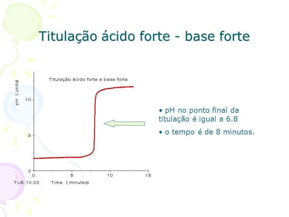 Titulação ácido forte - base forte pH no ponto final da titulação = 6.9 Volume de base adicionado = 13,239 mL Ca x Va = Cb x Vb Ca x 0,010 = 0,1 x 0,013239 Ca = 0,13 mol/dm 3