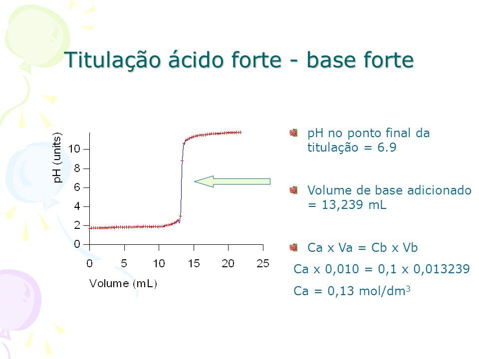 Titulação ácido forte - base forte pH no ponto final da titulação = 6.9 Volume de base adicionado = 13,239 mL Ca x Va = Cb x Vb Ca x 0,010 = 0,1 x 0,0