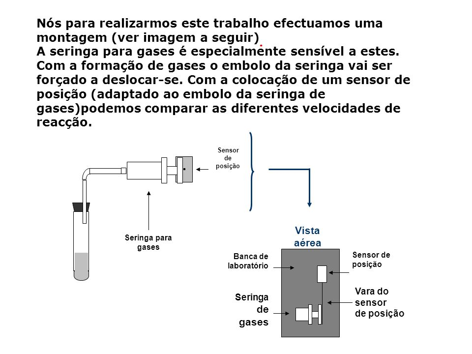 Nós para realizarmos este trabalho efectuamos uma montagem (ver imagem a seguir) A seringa para gases é especialmente sensível a estes. Com a formação