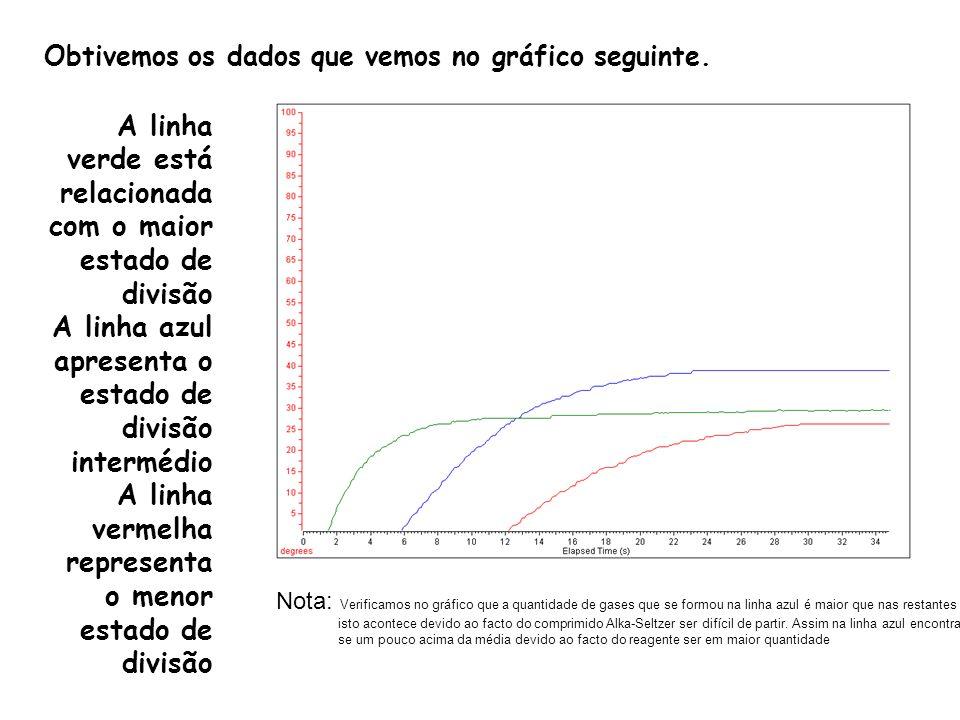 A linha verde está relacionada com o maior estado de divisão A linha azul apresenta o estado de divisão intermédio A linha vermelha representa o menor