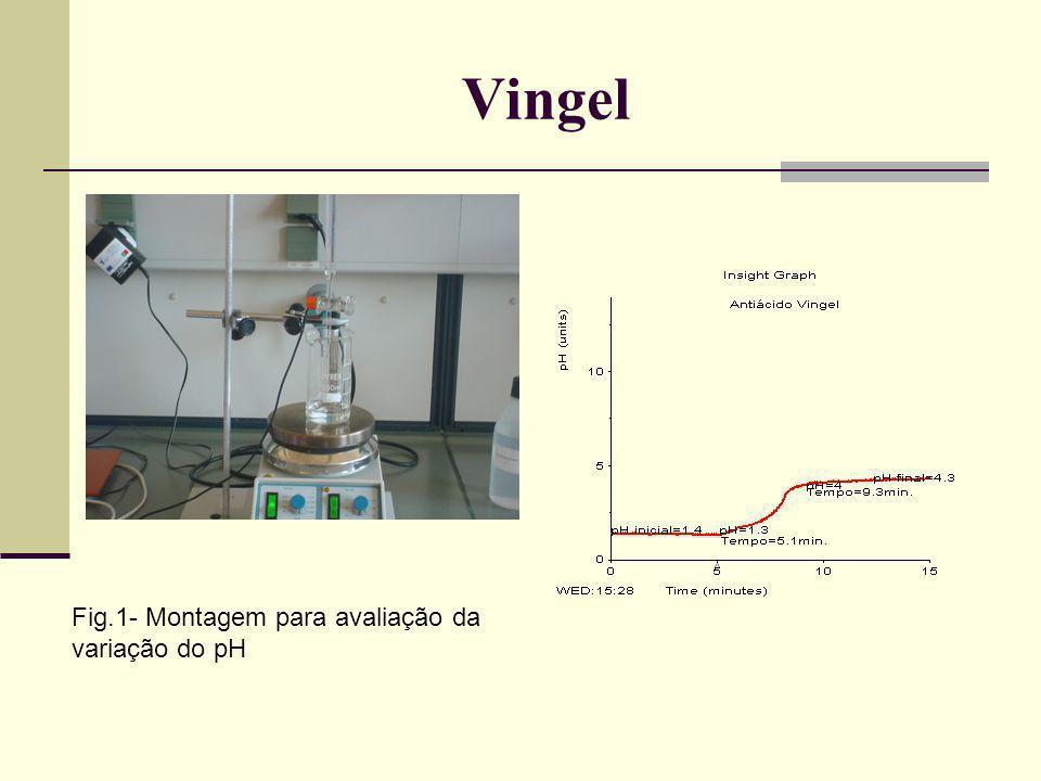 Vingel Fig.1- Montagem para avaliação da variação do pH
