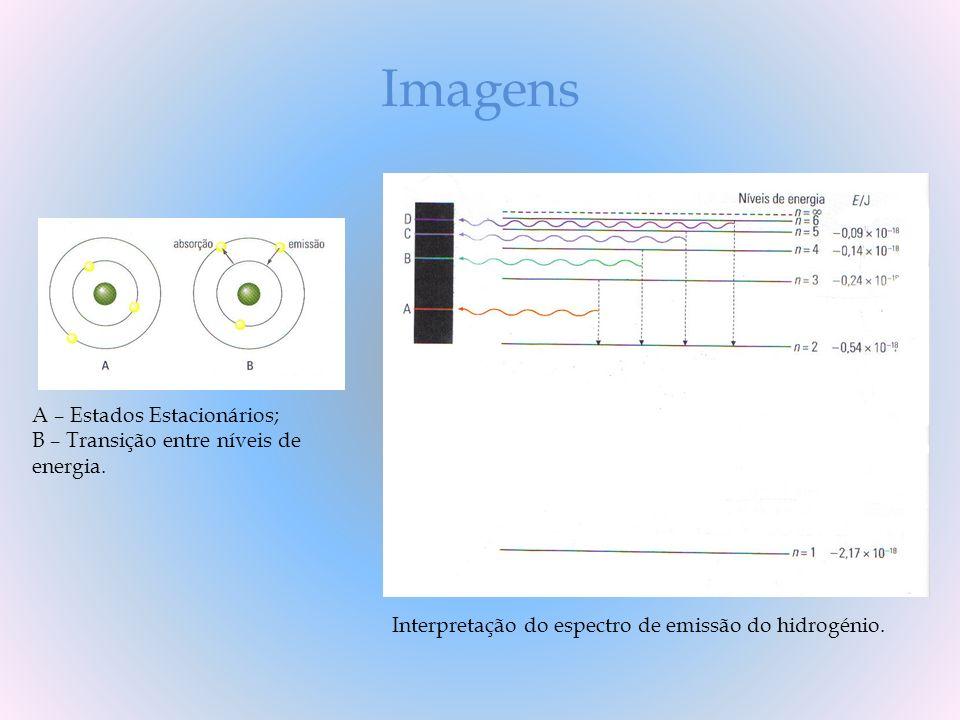 Imagens A – Estados Estacionários; B – Transição entre níveis de energia. Interpretação do espectro de emissão do hidrogénio.