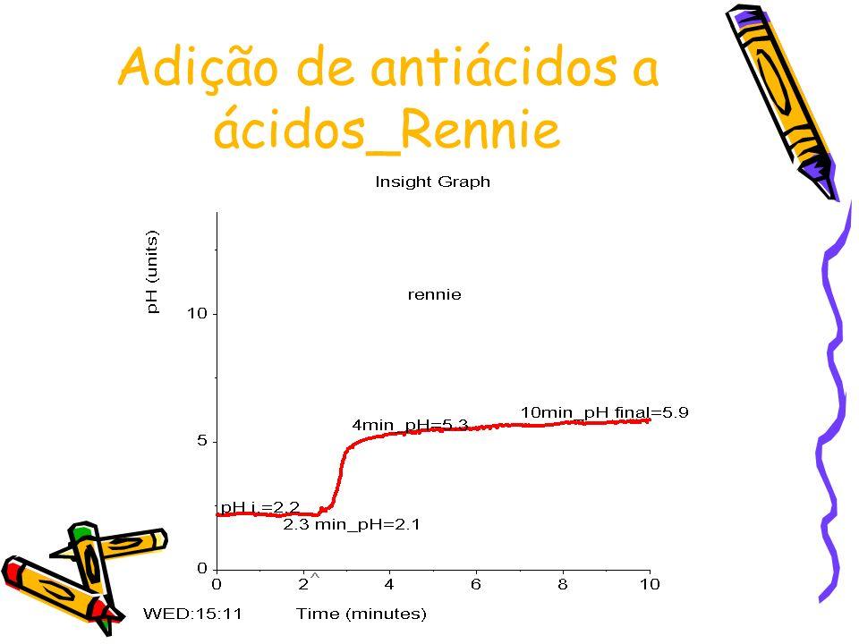 Adição de antiácidos a ácidos_Rennie