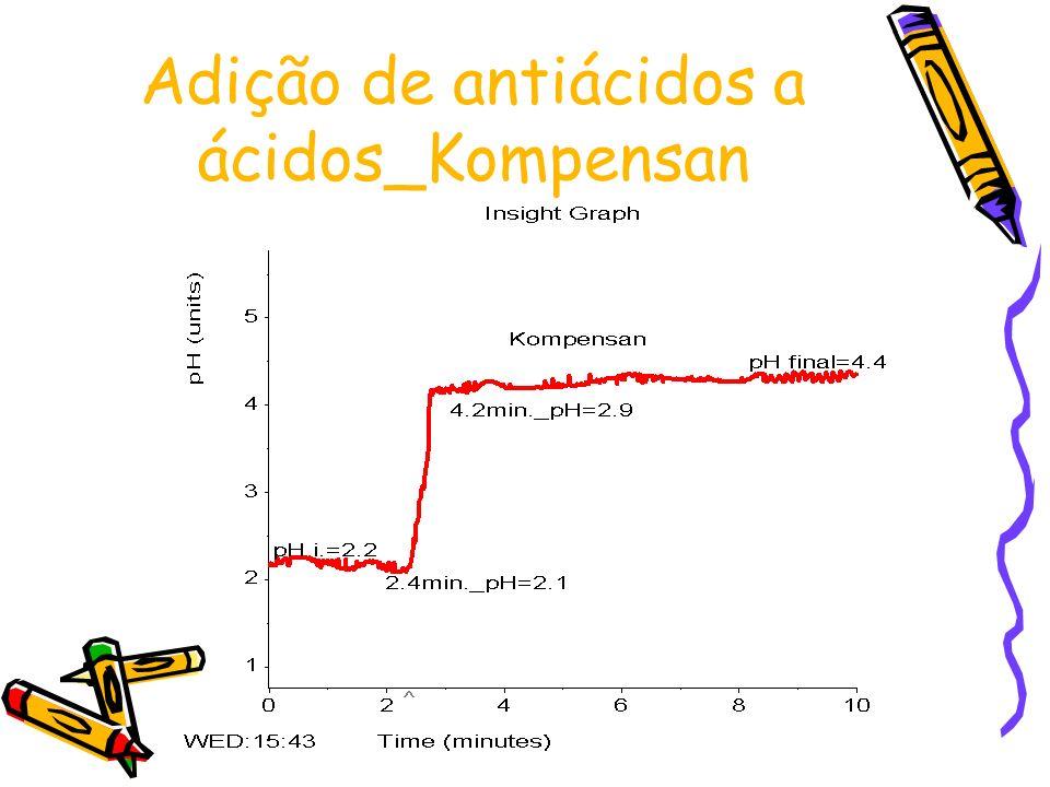 Adição de antiácidos a ácidos_Kompensan