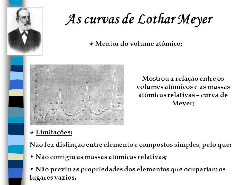 As curvas de Lothar Meyer Mentor do volume atómico; Mostrou a relação entre os volumes atómicos e as massas atómicas relativas – curva de Meyer; Limit