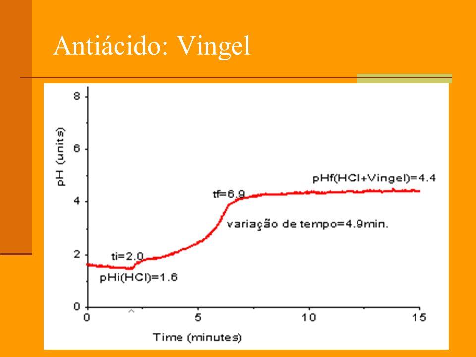 Antiácido: Vingel