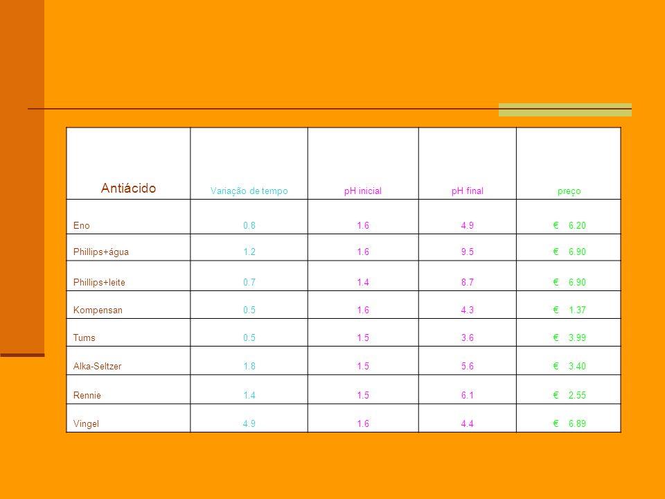Antiácido Variação de tempopH inicialpH final preço Eno0.81.64.9 6.20 Phillips+água1.21.69.5 6.90 Phillips+leite0.71.48.7 6.90 Kompensan0.51.64.3 1.37