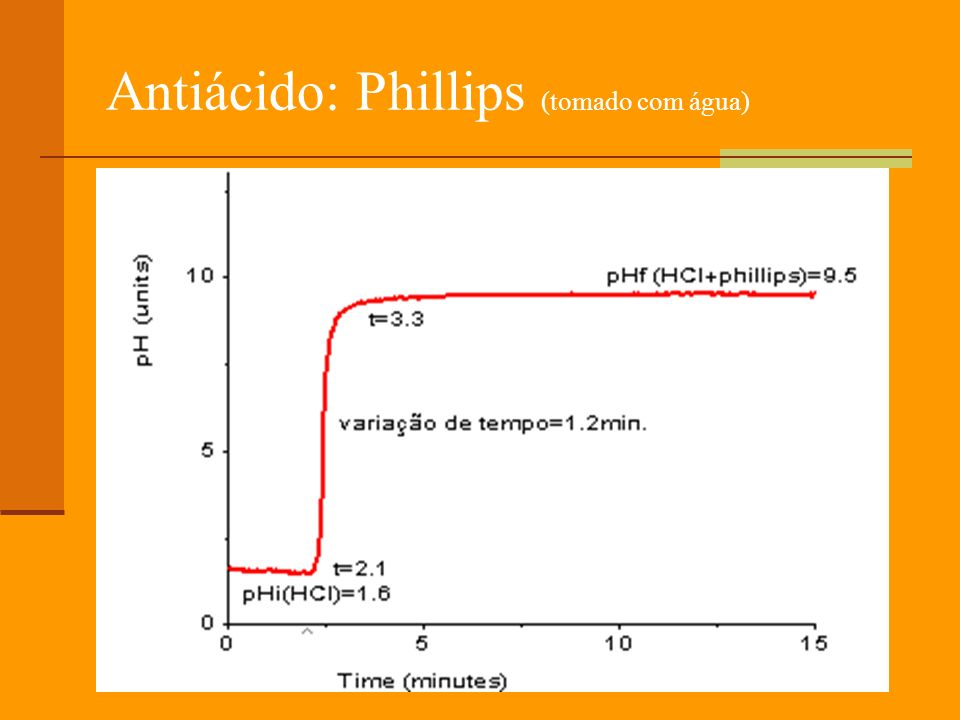 Antiácido: Phillips (tomado com água)