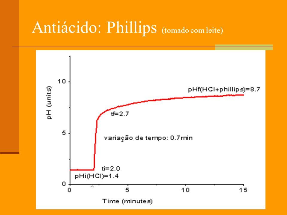 Antiácido: Phillips (tomado com leite)
