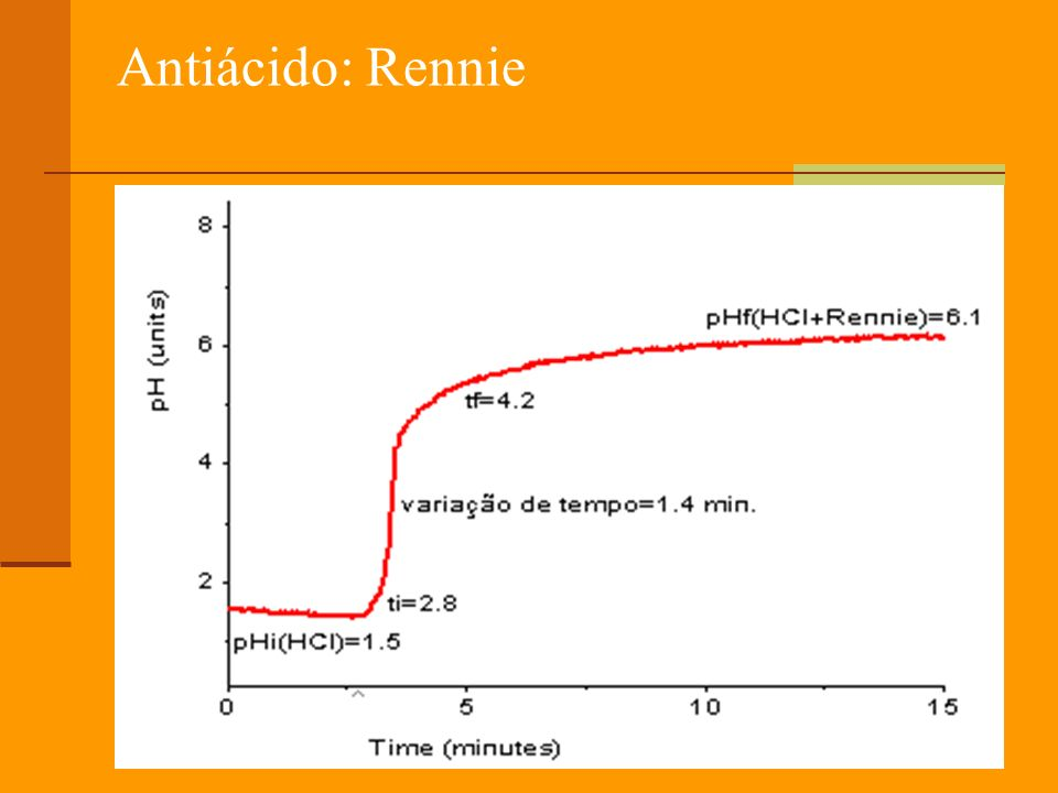 Antiácido: Rennie