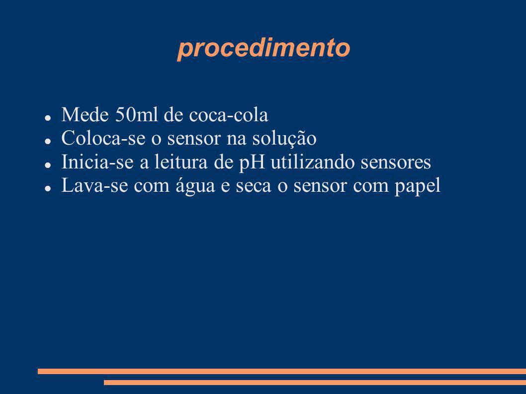procedimento Mede 50ml de coca-cola Coloca-se o sensor na solução Inicia-se a leitura de pH utilizando sensores Lava-se com água e seca o sensor com p