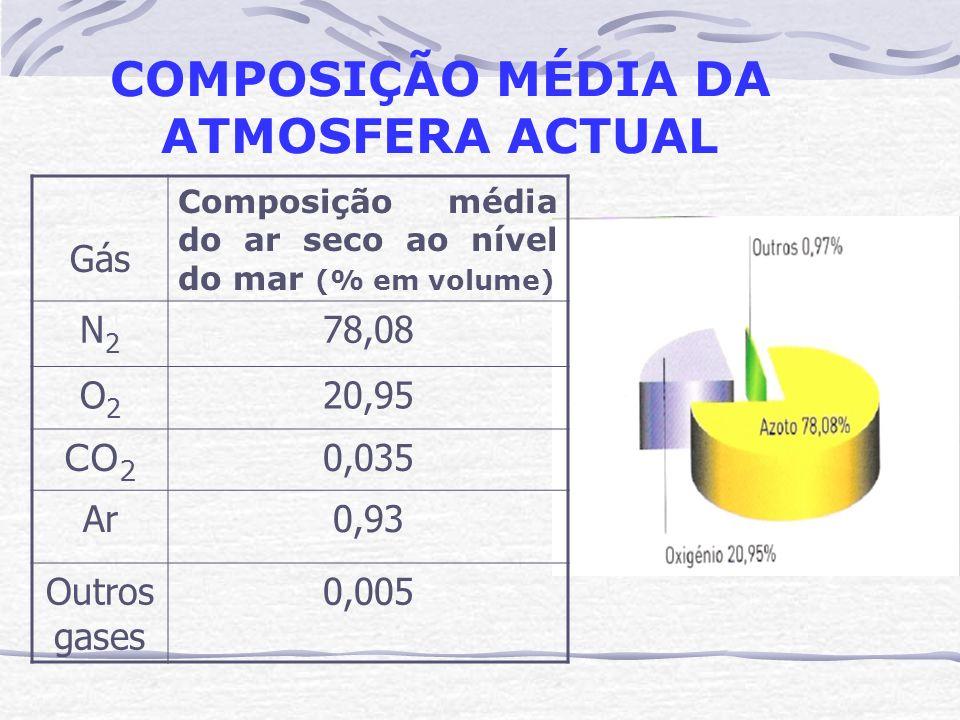 COMPOSIÇÃO MÉDIA DA ATMOSFERA ACTUAL Gás Composição média do ar seco ao nível do mar (% em volume) N2N2 78,08 O2O2 20,95 CO 2 0,035 Ar0,93 Outros gase