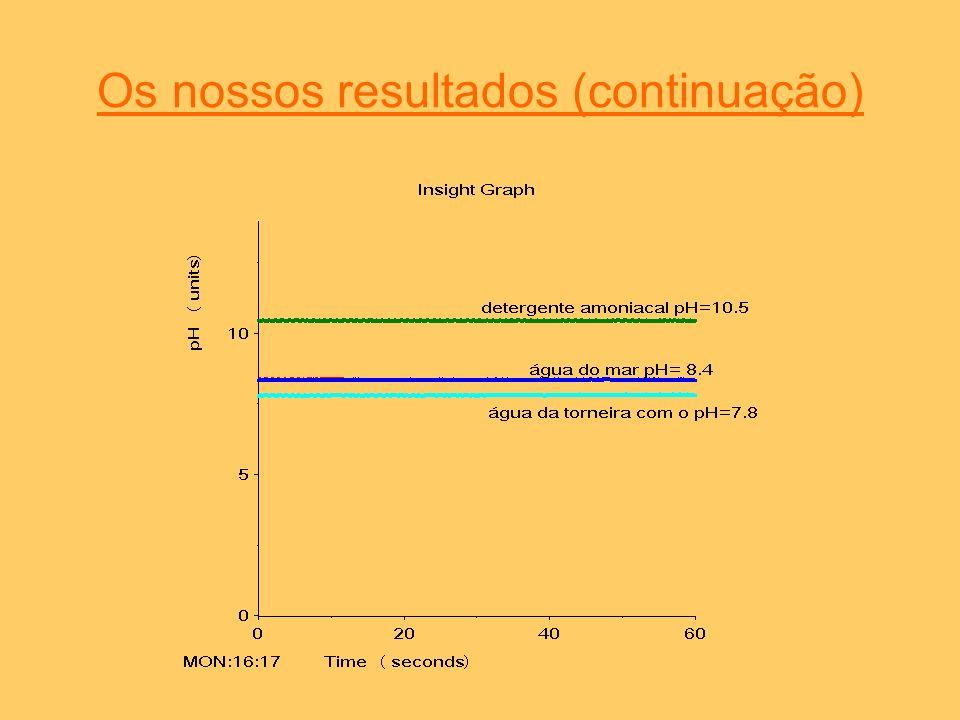 Os nossos resultados (continuação)