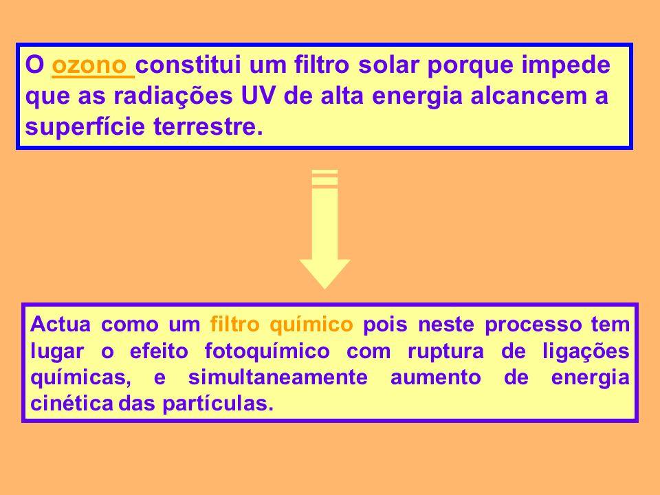 O ozono constitui um filtro solar porque impede que as radiações UV de alta energia alcancem a superfície terrestre. Actua como um filtro químico pois