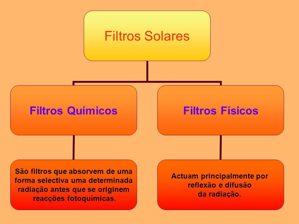 Filtros Solares Filtros Químicos São filtros que absorvem de uma forma selectiva uma determinada radiação antes que se originem reacções fotoquímicas.