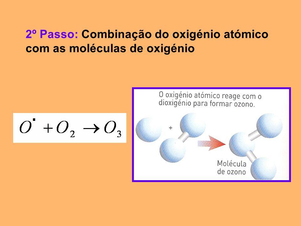 2º Passo: Combinação do oxigénio atómico com as moléculas de oxigénio