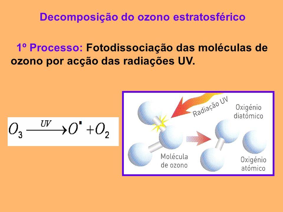 Decomposição do ozono estratosférico 1º Processo: Fotodissociação das moléculas de ozono por acção das radiações UV.