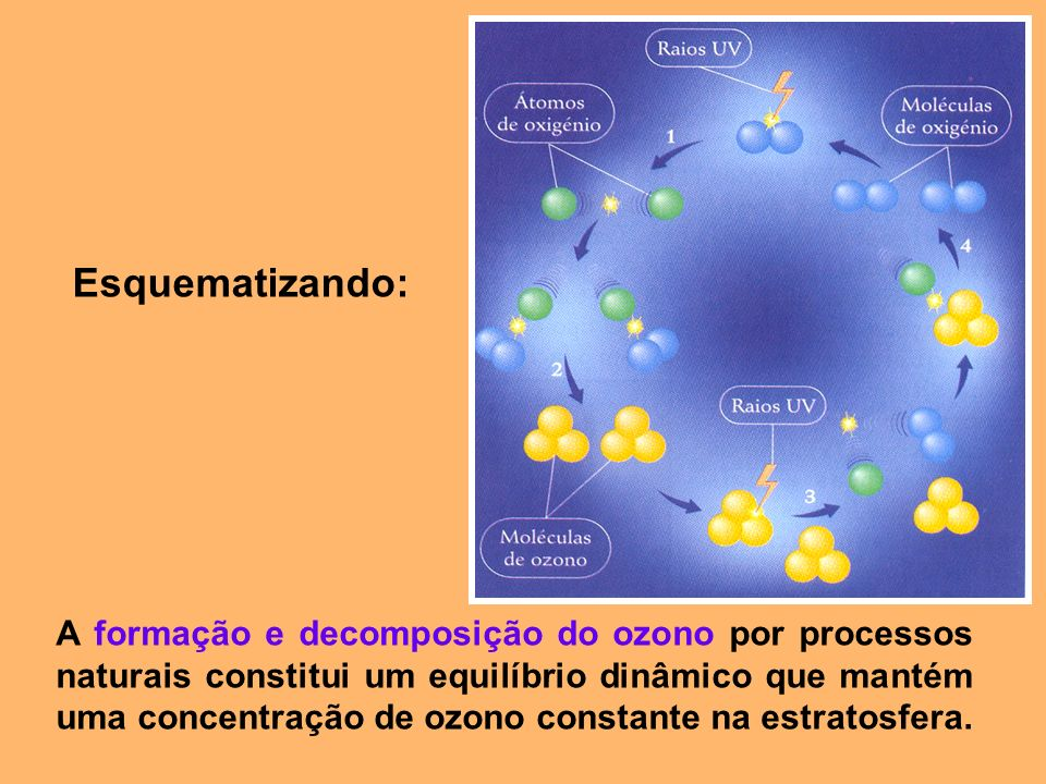 Esquematizando: A formação e decomposição do ozono por processos naturais constitui um equilíbrio dinâmico que mantém uma concentração de ozono consta