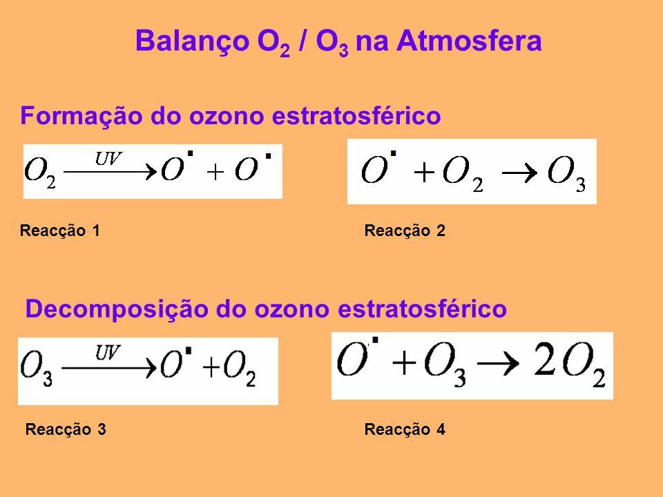 Balanço O 2 / O 3 na Atmosfera Formação do ozono estratosférico Decomposição do ozono estratosférico Reacção 1Reacção 2 Reacção 3Reacção 4