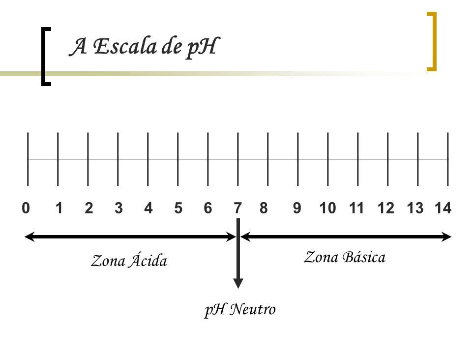 A Escala de pH O pH das soluções vulgares varia entre 0 e 14 A escala de pH encontra-se definida para a temperatura de 25 ºC Assim, as soluções classificam-se: Soluções ácidas – pH < 7 Soluções neutras – pH = 7 Soluções básicas – pH > 7