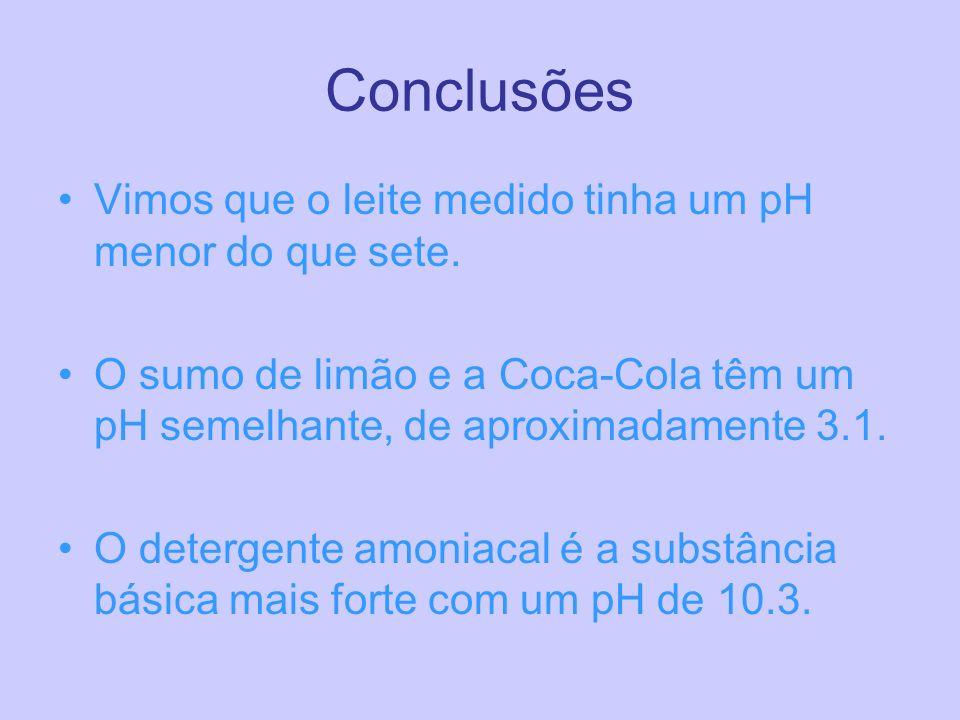 Conclusões Vimos que o leite medido tinha um pH menor do que sete. O sumo de limão e a Coca-Cola têm um pH semelhante, de aproximadamente 3.1. O deter