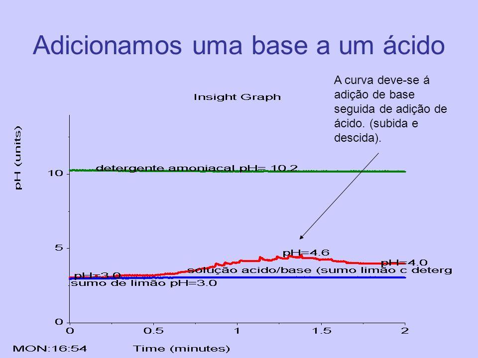 Adicionamos uma base a um ácido A curva deve-se á adição de base seguida de adição de ácido. (subida e descida).