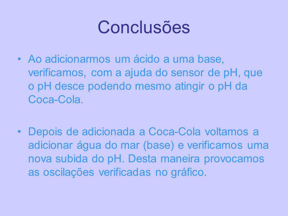 Conclusões Ao adicionarmos um ácido a uma base, verificamos, com a ajuda do sensor de pH, que o pH desce podendo mesmo atingir o pH da Coca-Cola. Depo
